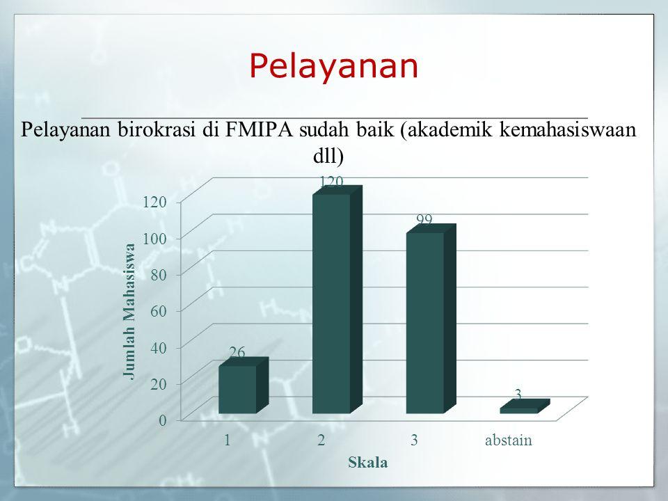 Pelayanan birokrasi di FMIPA sudah baik (akademik kemahasiswaan dll)