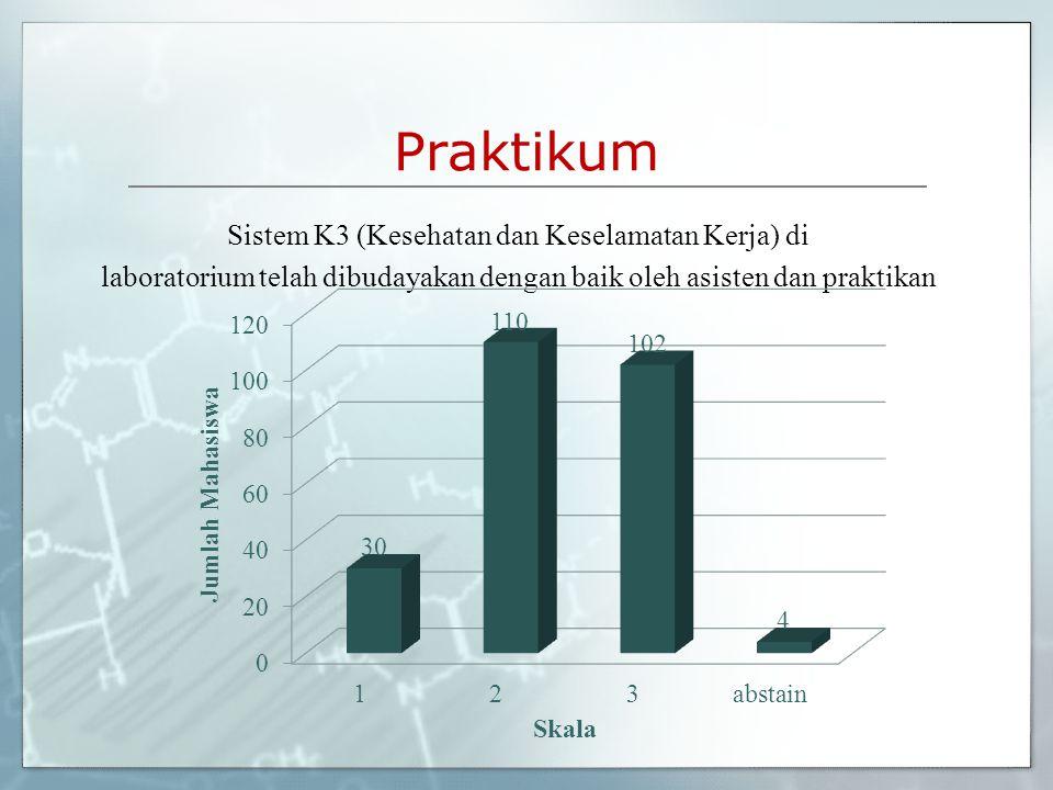 Praktikum Sistem K3 (Kesehatan dan Keselamatan Kerja) di laboratorium telah dibudayakan dengan baik oleh asisten dan praktikan