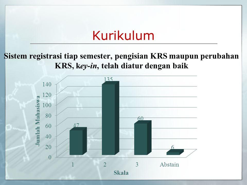 Kurikulum Sistem registrasi tiap semester, pengisian KRS maupun perubahan KRS, key-in, telah diatur dengan baik.