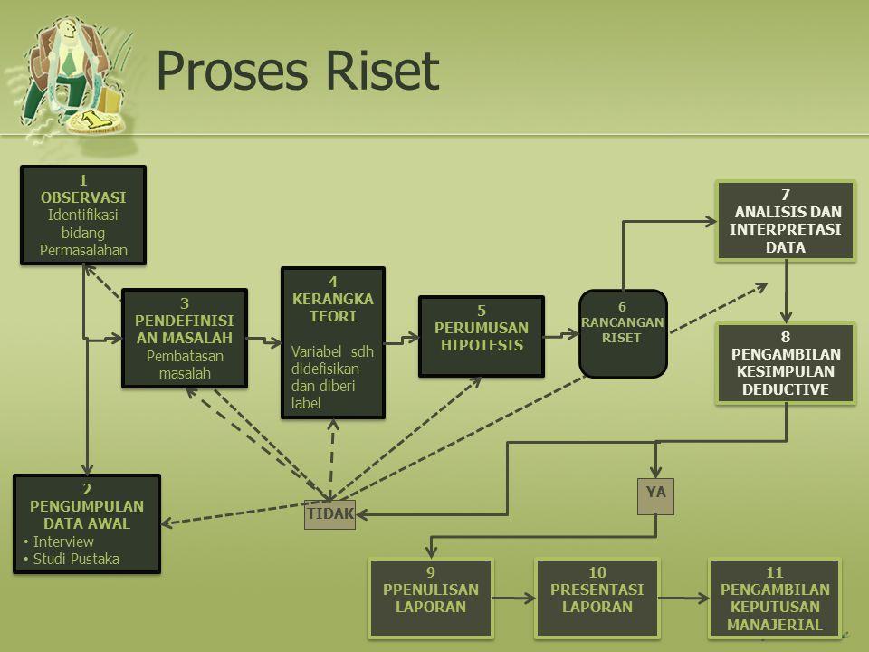 Proses Riset 1 OBSERVASI Identifikasi bidang Permasalahan 7