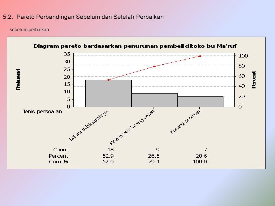 5.2. Pareto Perbandingan Sebelum dan Setelah Perbaikan