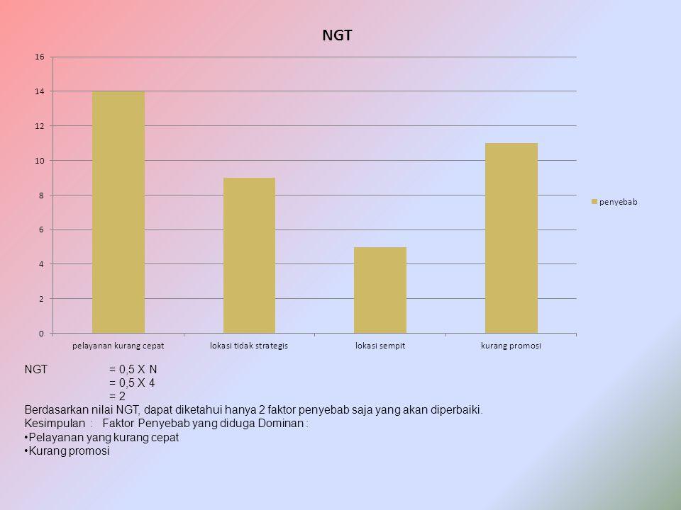 NGT = 0,5 X N = 0,5 X 4. = 2. Berdasarkan nilai NGT, dapat diketahui hanya 2 faktor penyebab saja yang akan diperbaiki.