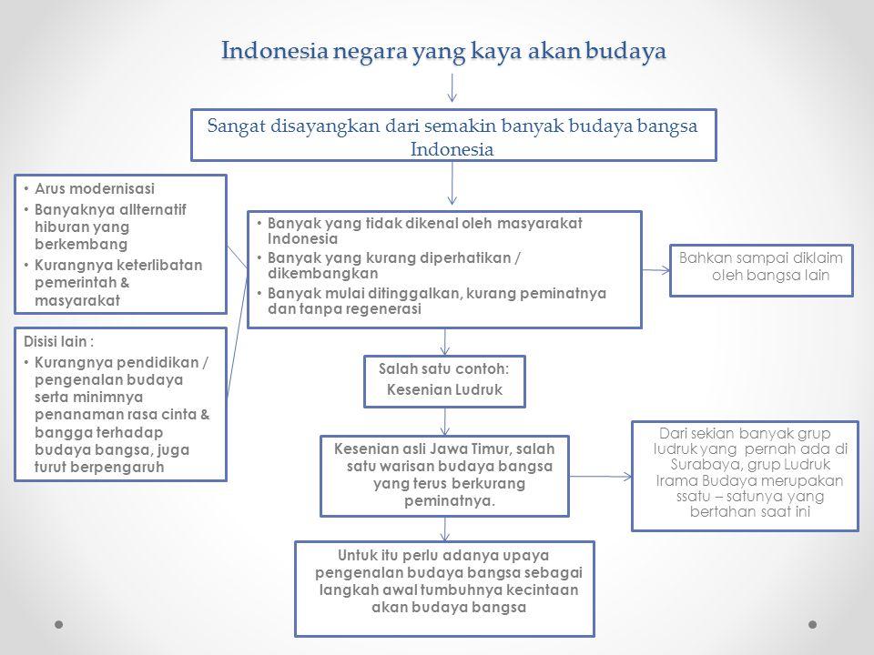 Indonesia negara yang kaya akan budaya