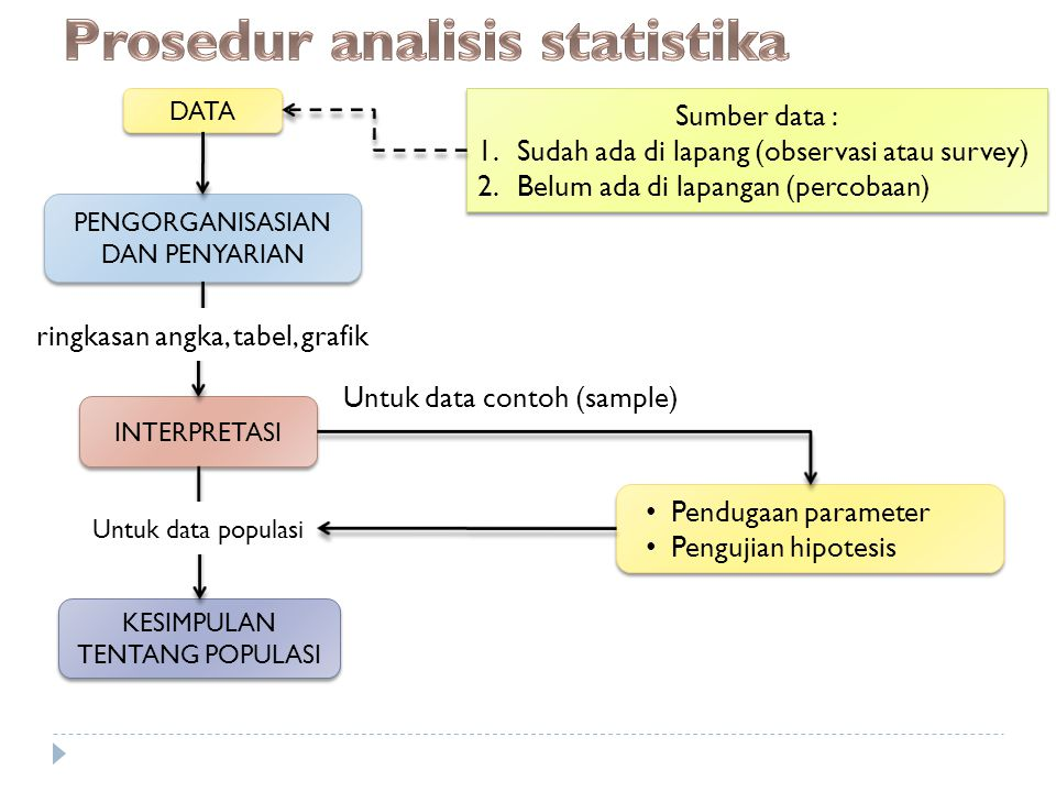Prosedur analisis statistika