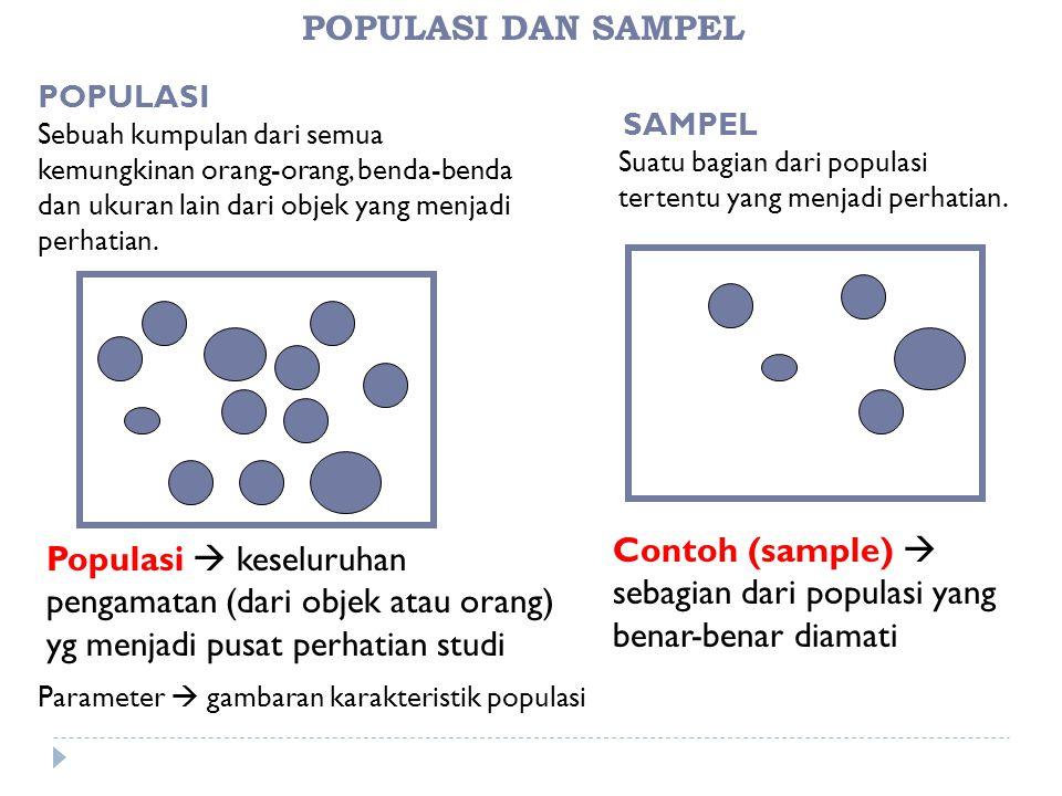 Contoh (sample)  sebagian dari populasi yang benar-benar diamati