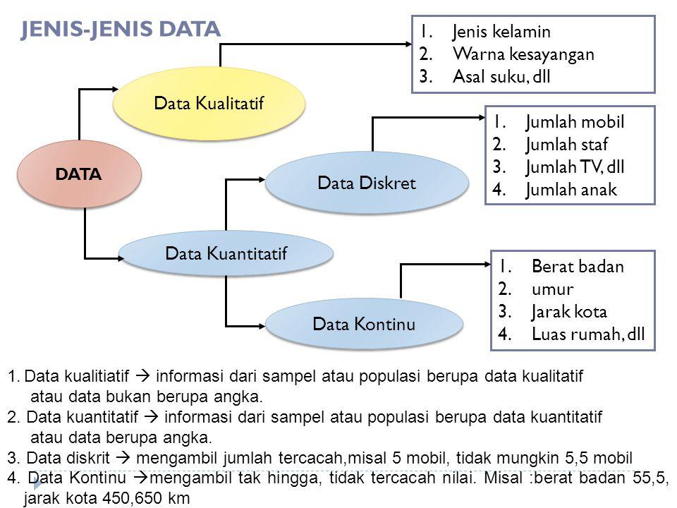 JENIS-JENIS DATA Jenis kelamin Warna kesayangan Asal suku, dll