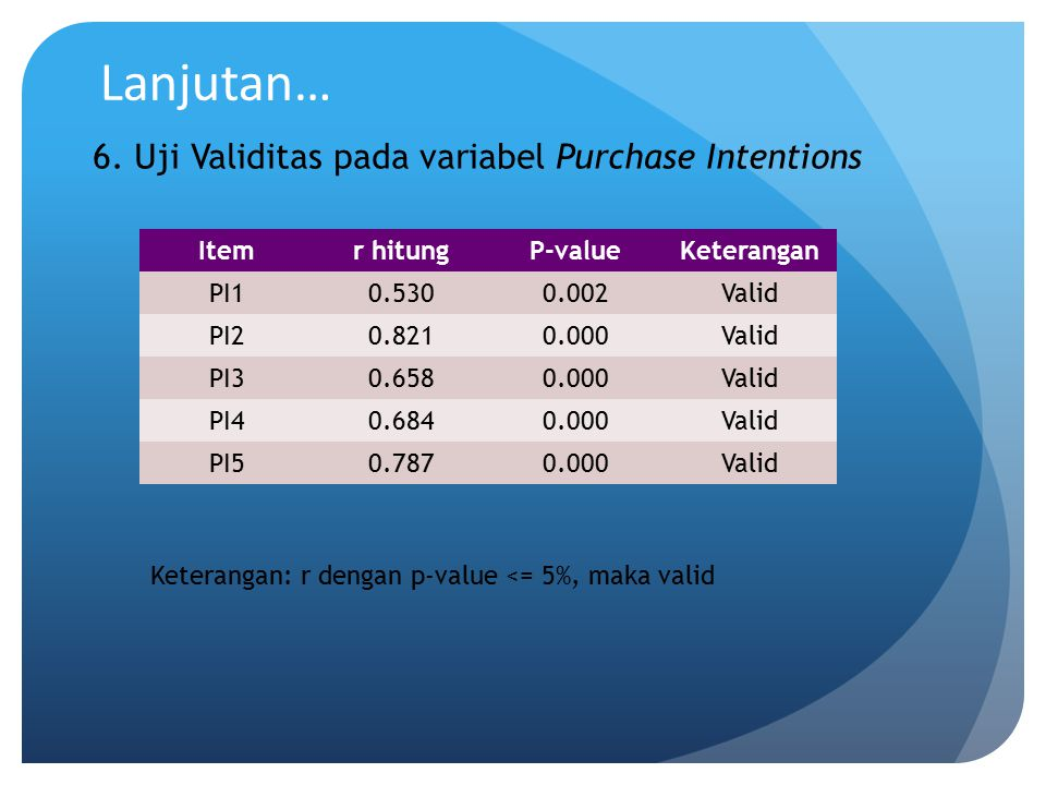 Lanjutan… 6. Uji Validitas pada variabel Purchase Intentions Item