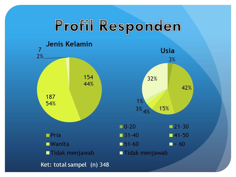 Profil Responden Ket: total sampel (n) 348