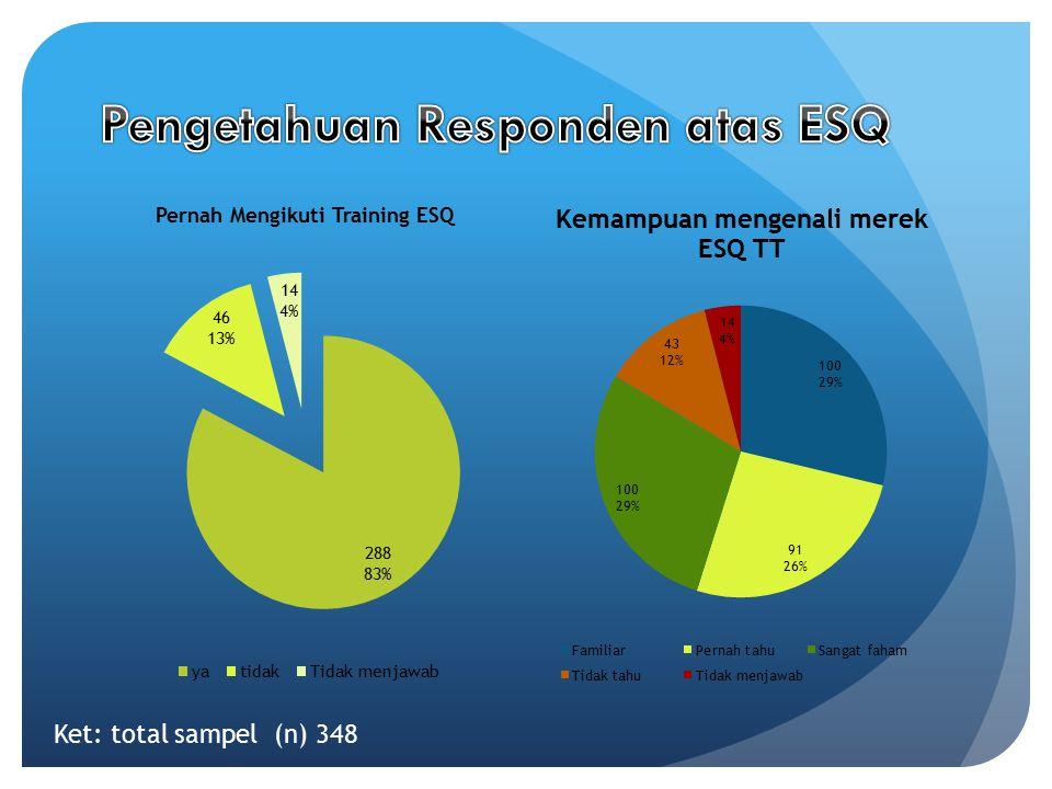 Pengetahuan Responden atas ESQ