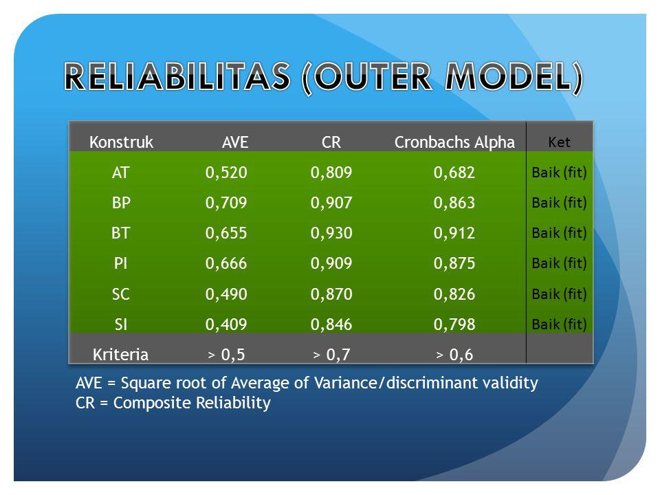 RELIABILITAS (OUTER MODEL)