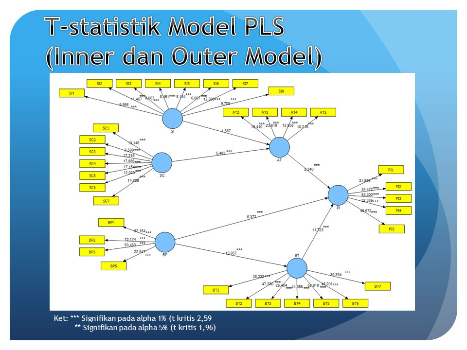 T-statistik Model PLS (Inner dan Outer Model)