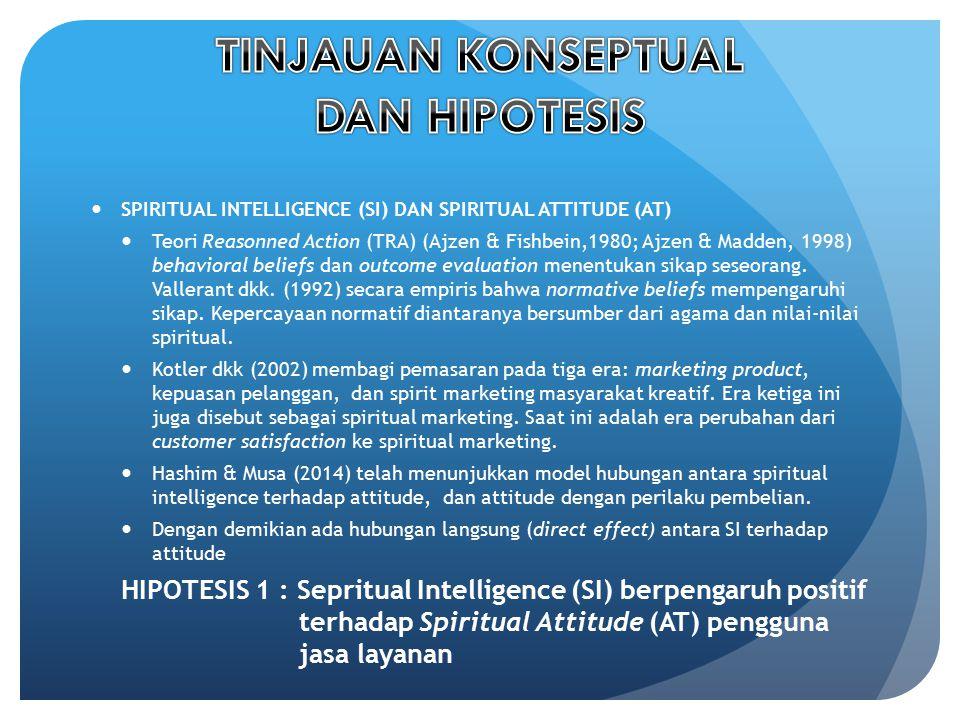 TINJAUAN KONSEPTUAL DAN HIPOTESIS