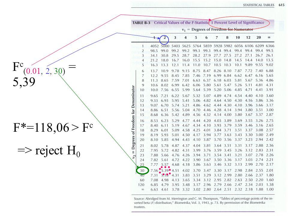 Fc(0.01, 2, 30) = 5,39 F*=118,06 > Fc => reject H0