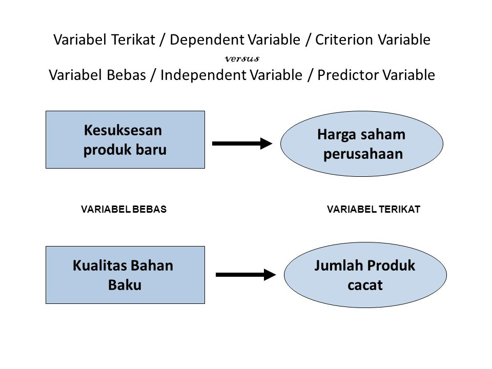 Variabel Terikat / Dependent Variable / Criterion Variable versus