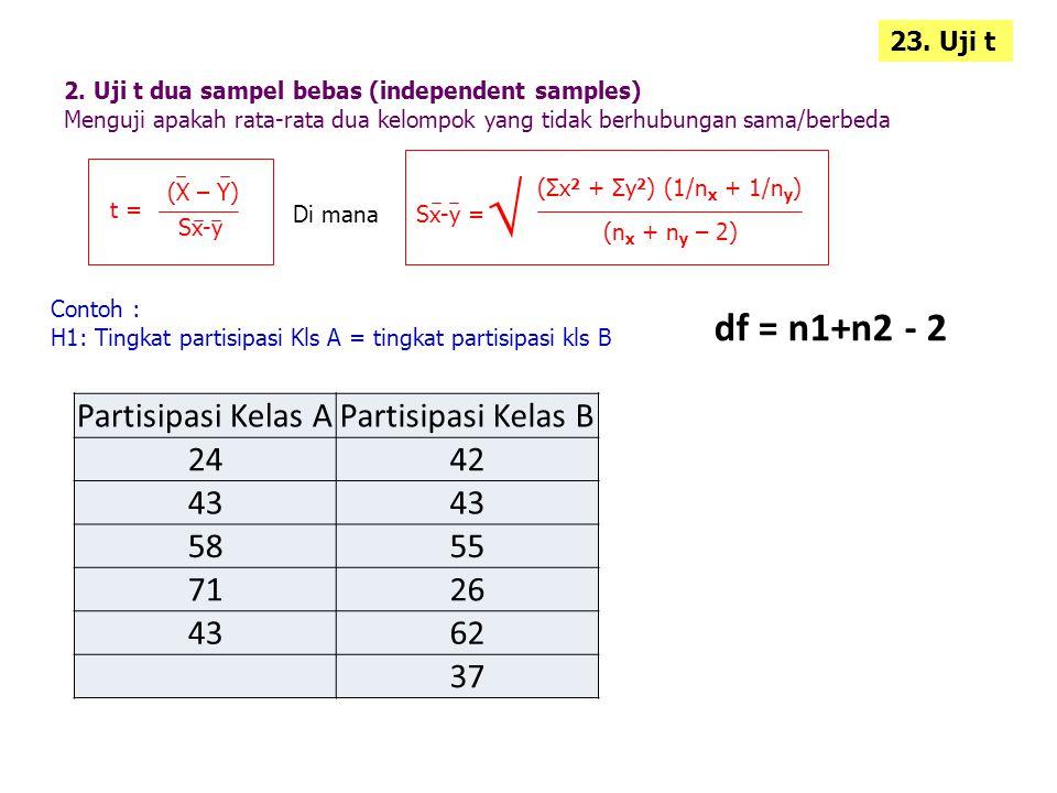 √ df = n1+n2 - 2 Partisipasi Kelas A Partisipasi Kelas B 24 42 43 58