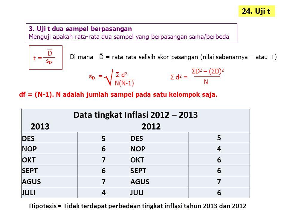 √ Data tingkat Inflasi 2012 – 2013 2013 2012 DES 5 NOP 6 4 OKT 7 SEPT