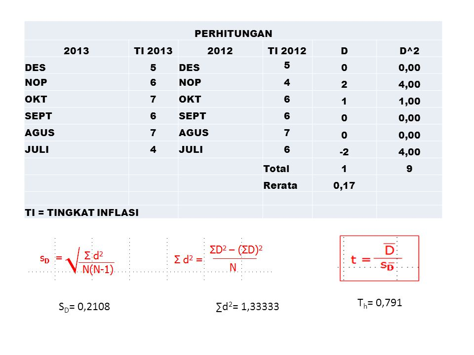 Th= 0,791 SD= 0,2108 ∑d2= 1,33333 PERHITUNGAN 2013 TI 2013 2012