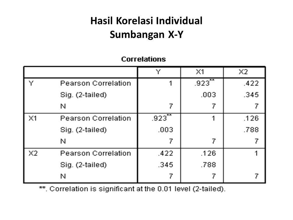 Hasil Korelasi Individual Sumbangan X-Y