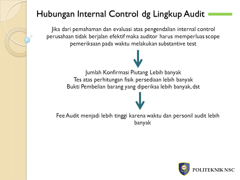 Hubungan Internal Control dg Lingkup Audit