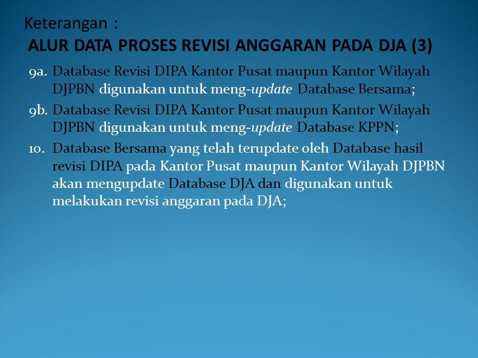 Keterangan : ALUR DATA PROSES REVISI ANGGARAN PADA DJA (3)