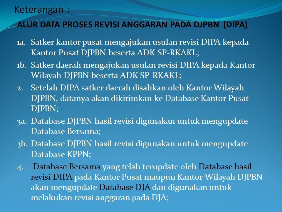 Keterangan : ALUR DATA PROSES REVISI ANGGARAN PADA DJPBN (DIPA)