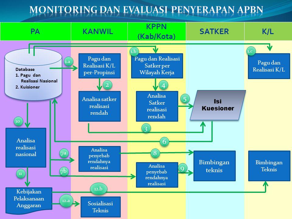 Monitoring dan evaluasi penyerapan apbn