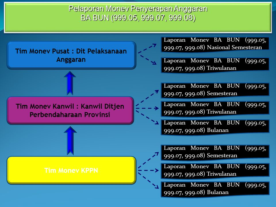 Pelaporan Monev Penyerapan Anggaran BA BUN (999.05, 999.07, 999.08)