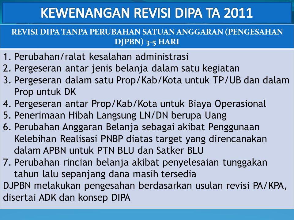 KEWENANGAN REVISI DIPA TA 2011
