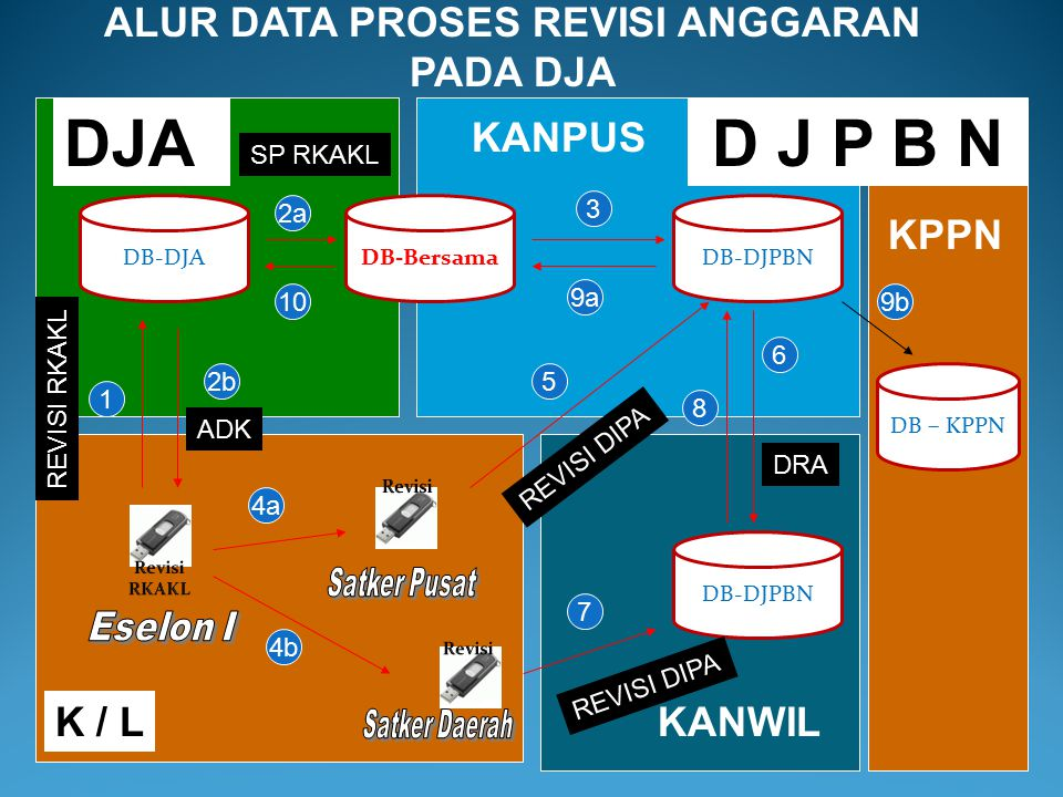 ALUR DATA PROSES REVISI ANGGARAN