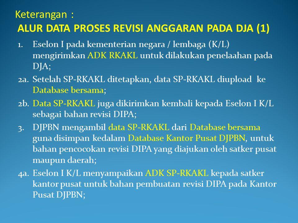 Keterangan : ALUR DATA PROSES REVISI ANGGARAN PADA DJA (1)