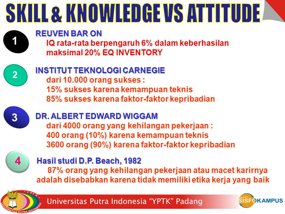SKILL & KNOWLEDGE VS ATTITUDE