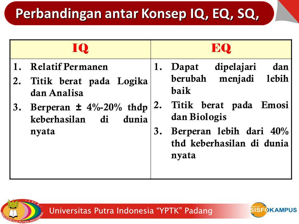 Perbandingan antar Konsep IQ, EQ, SQ,
