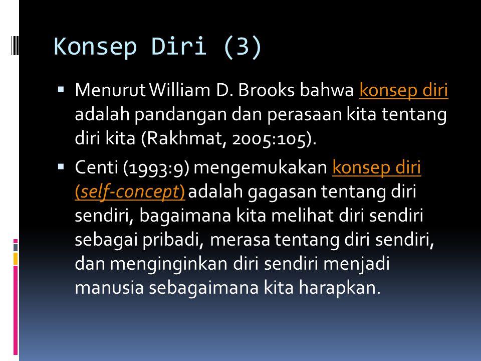 Konsep Diri (3) Menurut William D. Brooks bahwa konsep diri adalah pandangan dan perasaan kita tentang diri kita (Rakhmat, 2005:105).