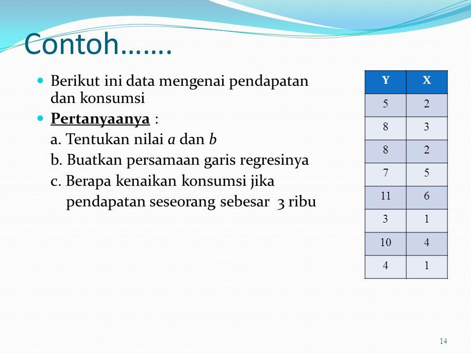 Contoh……. Berikut ini data mengenai pendapatan dan konsumsi