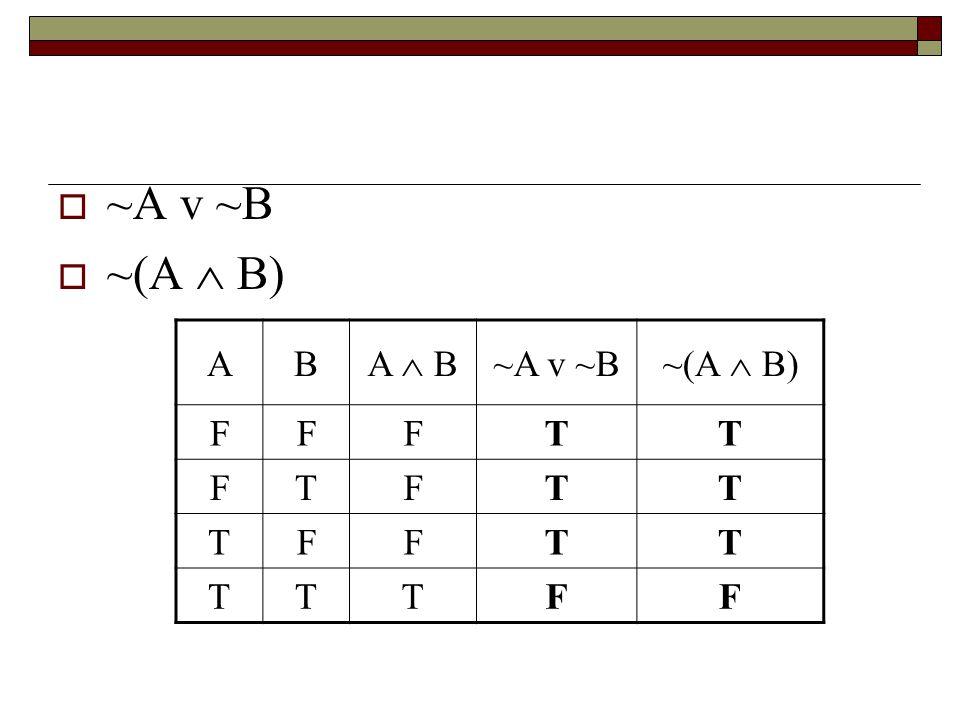 ~A v ~B ~(A  B) A B A  B ~A v ~B ~(A  B) F T