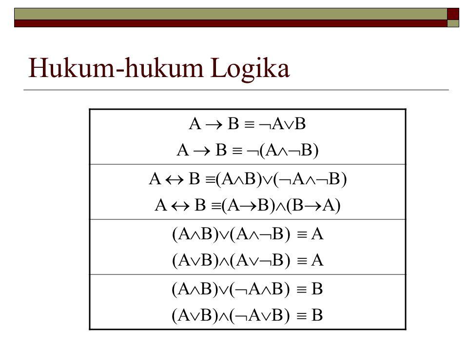 Hukum-hukum Logika A  B  AB A  B  (AB) A  B (AB)(AB)