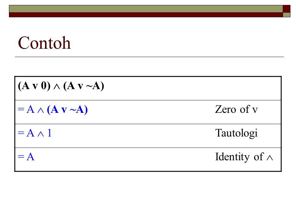 Contoh (A v 0)  (A v ~A) = A  (A v ~A) Zero of v = A  1 Tautologi