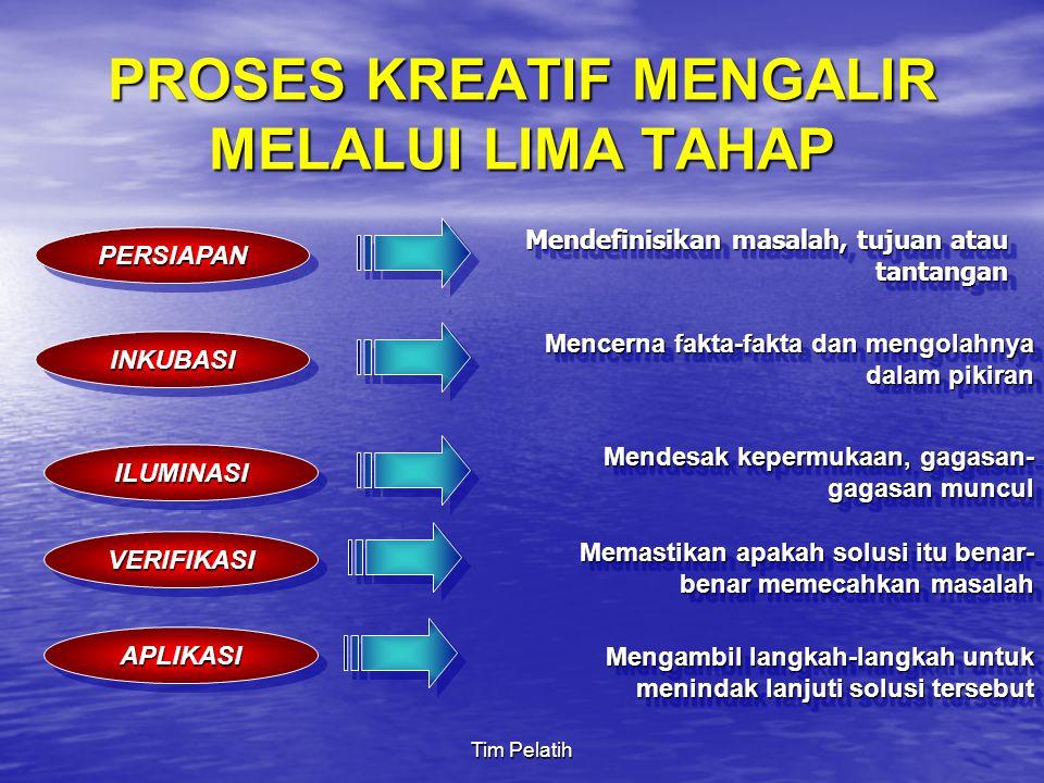 PROSES KREATIF MENGALIR MELALUI LIMA TAHAP