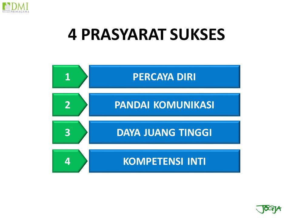 4 PRASYARAT SUKSES 1 PERCAYA DIRI 2 PANDAI KOMUNIKASI 3