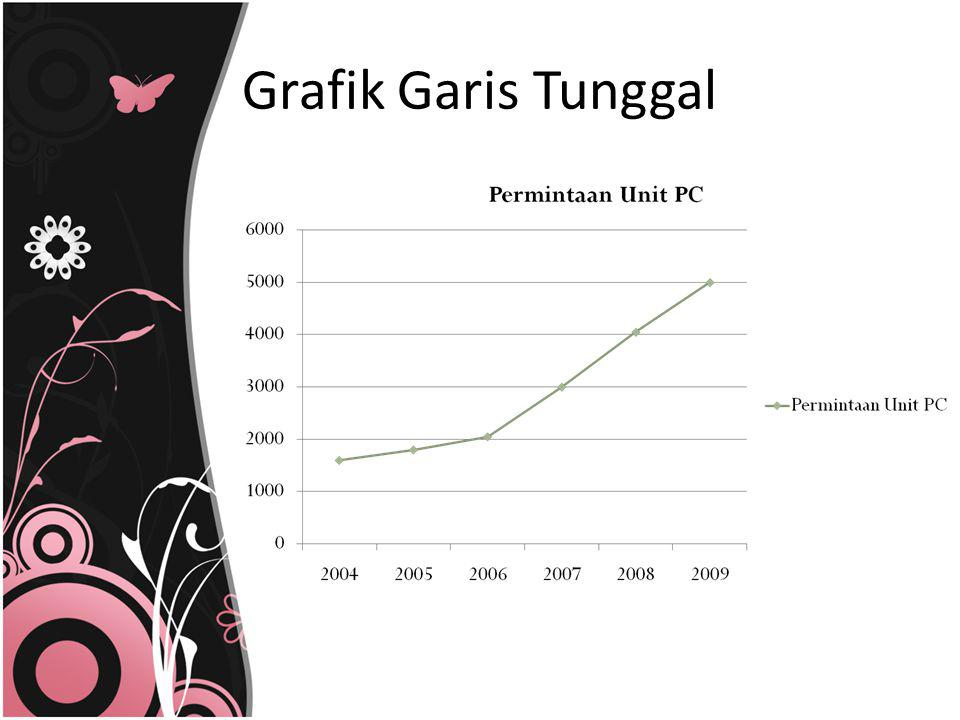 Grafik Garis Tunggal