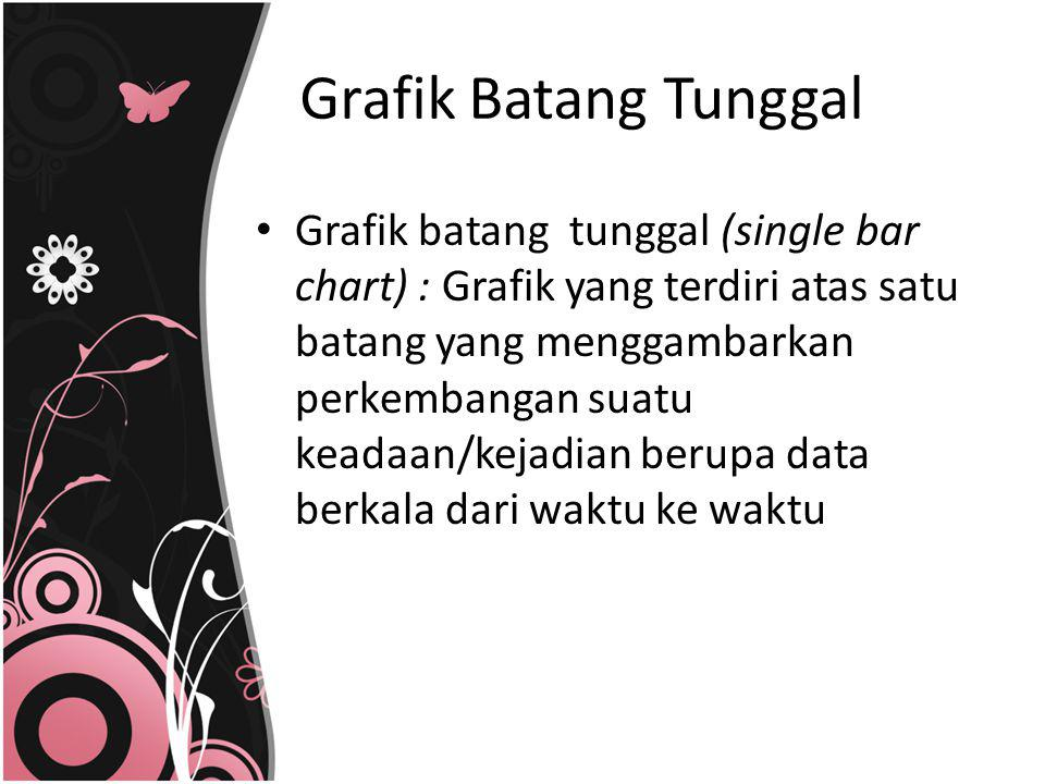 Grafik Batang Tunggal
