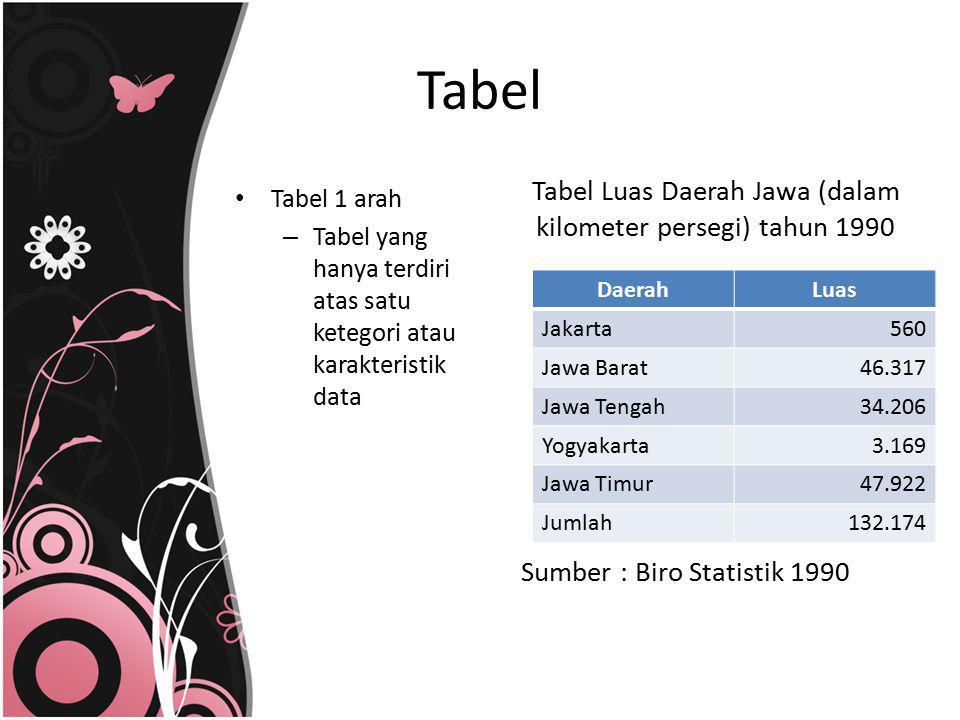 Tabel Luas Daerah Jawa (dalam kilometer persegi) tahun 1990