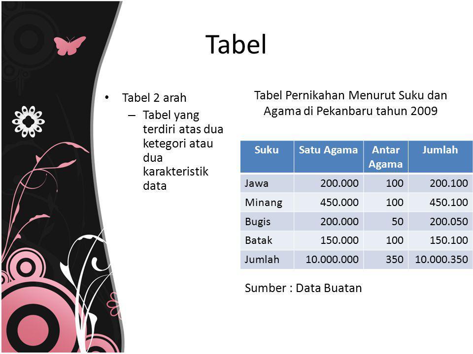 Tabel Pernikahan Menurut Suku dan Agama di Pekanbaru tahun 2009