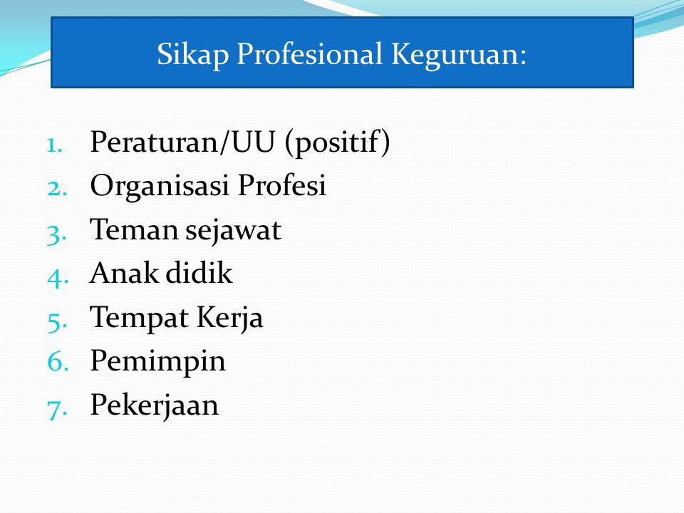 Sikap Profesional Keguruan: