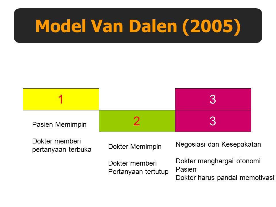 Model Van Dalen (2005) 1 3 2 3 Pasien Memimpin Dokter memberi