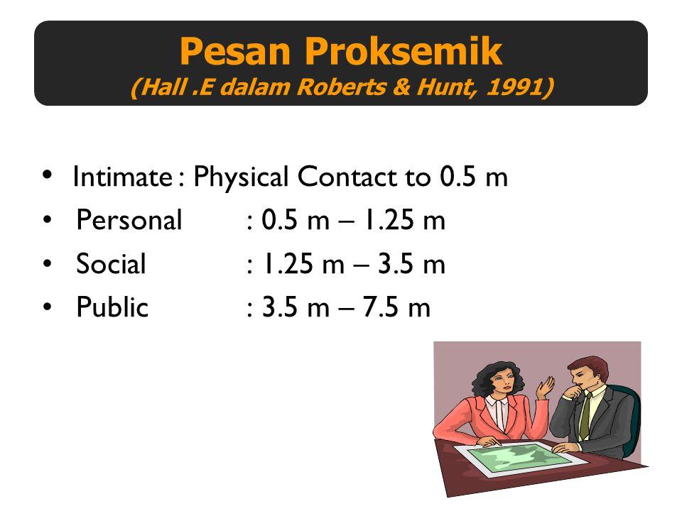 Pesan Proksemik (Hall .E dalam Roberts & Hunt, 1991)