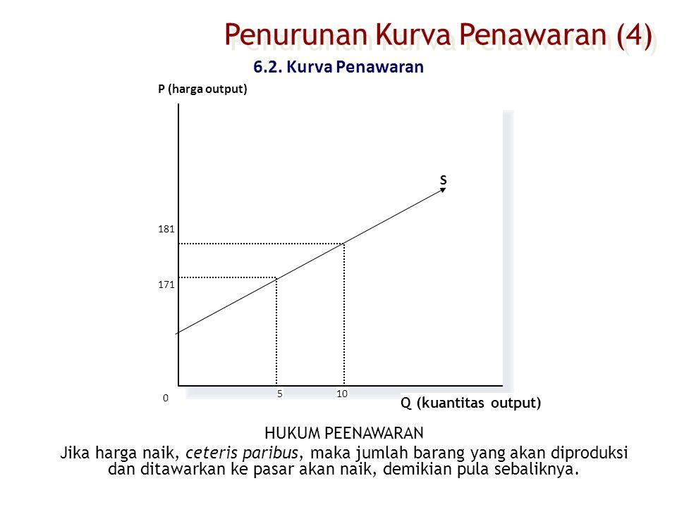 Penurunan Kurva Penawaran (4)