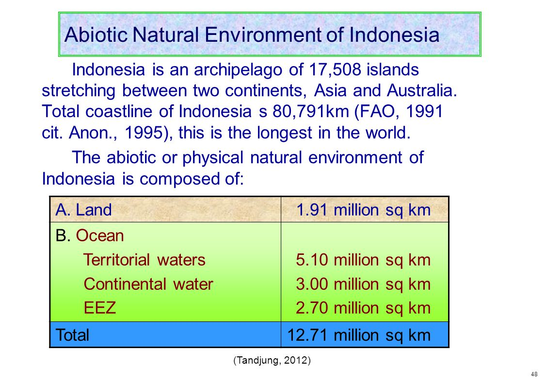Abiotic Natural Environment of Indonesia