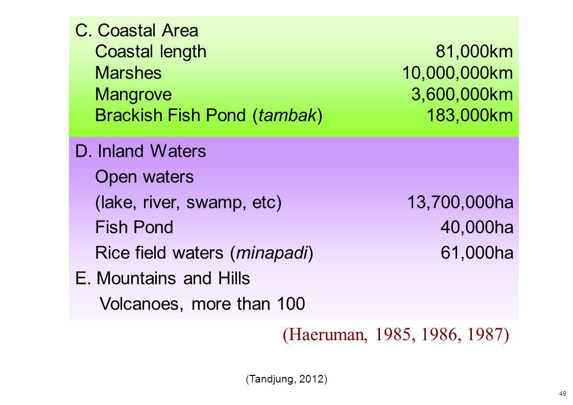 (Haeruman, 1985, 1986, 1987) C. Coastal Area Coastal length Marshes