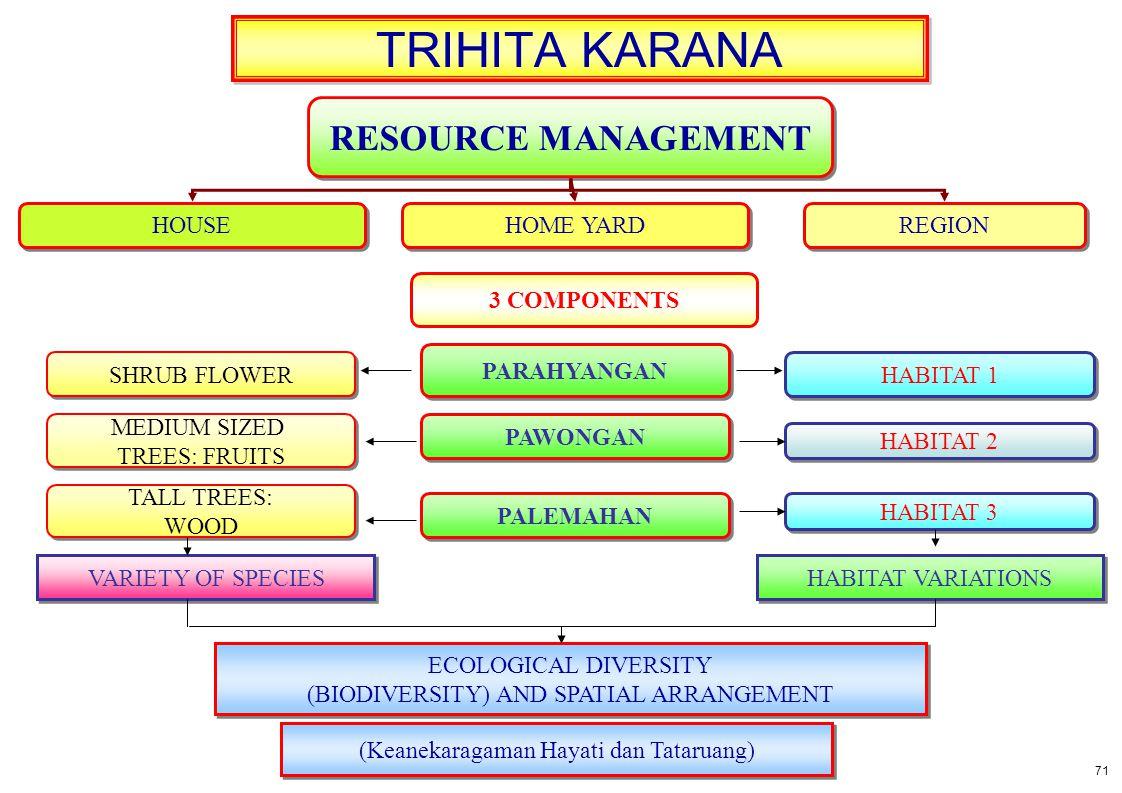 TRIHITA KARANA RESOURCE MANAGEMENT HOUSE HOME YARD REGION 3 COMPONENTS